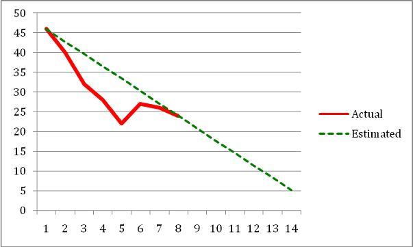 Sample Chart Templates » Burn Up Chart Template - Free Charts ...