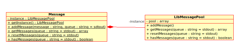 UML Diagramm für ein passives Messagesystem